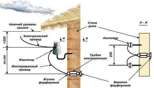 Подключение электричества к дому