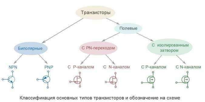 Отличие полевого транзистора от биполярного