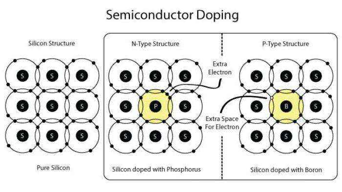 Типы полупроводников