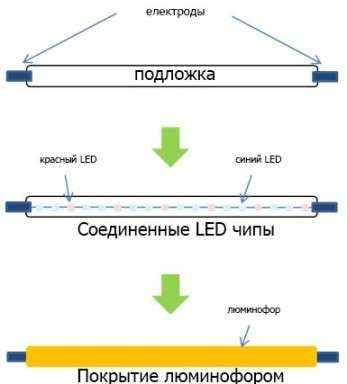 Виды светодиодов