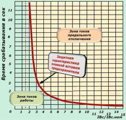 Время токовая характеристика